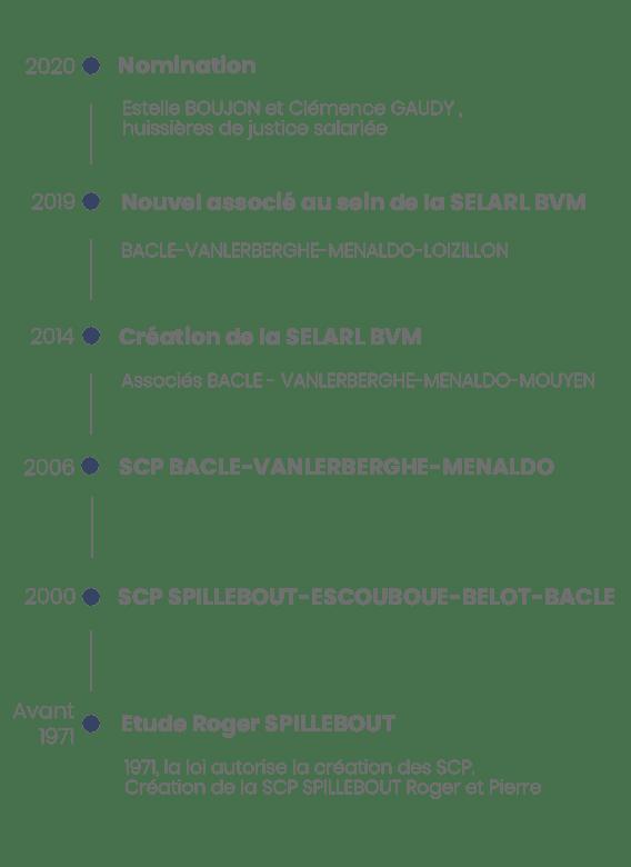 timeline-BVM